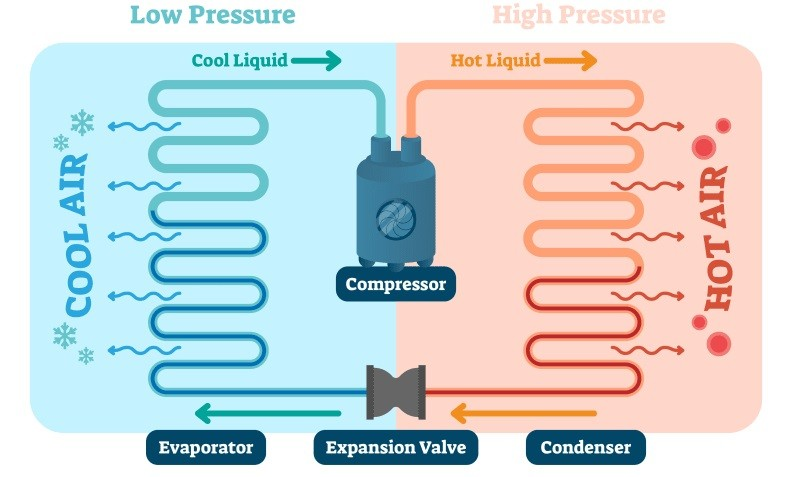 How does air conditioner work
