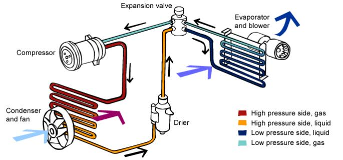 How reverse cycle air conditioner works